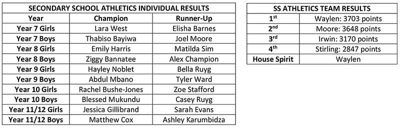 House Athletics Results 2018