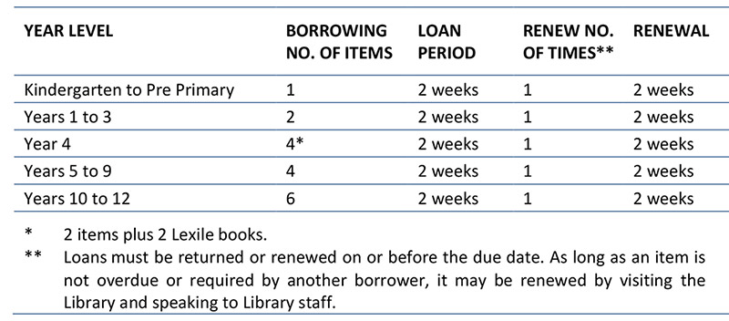 Student borrowing limits